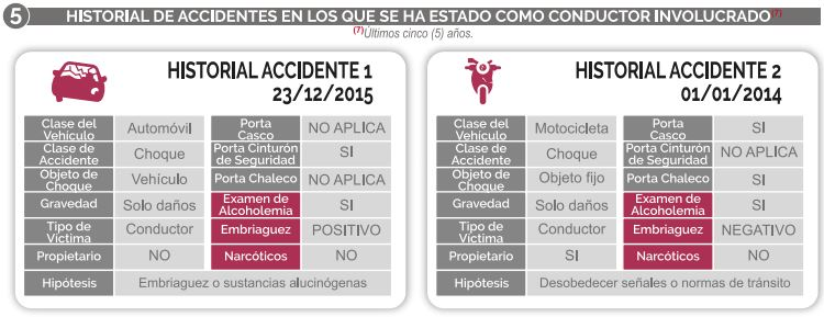 Historial de accidentes