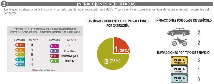 Infracciones reportadas